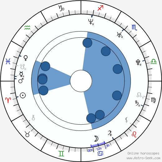 Joe Chen wikipedia, horoscope, astrology, instagram