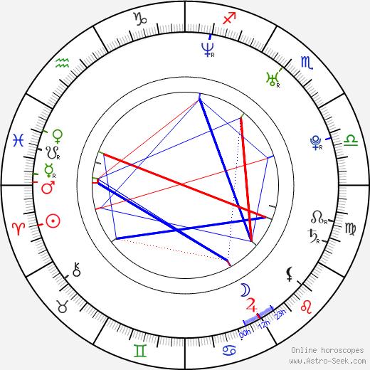 Josh Boone birth chart, Josh Boone astro natal horoscope, astrology