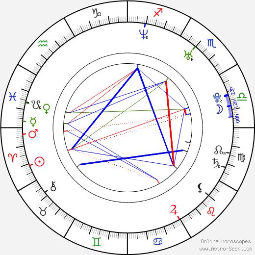 Josh Server birth chart, Josh Server astro natal horoscope, astrology