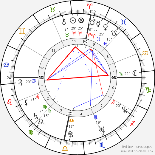 Kate Hudson birth chart, biography, wikipedia 2018, 2019