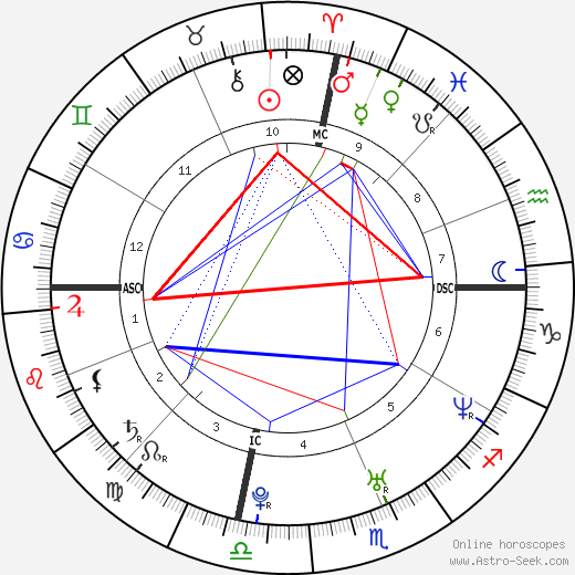 Kate Hudson astro natal birth chart, Kate Hudson horoscope, astrology