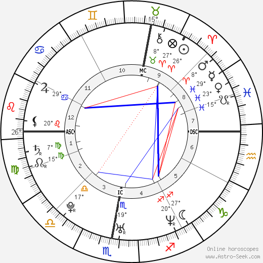 Ken Duken birth chart, biography, wikipedia 2019, 2020