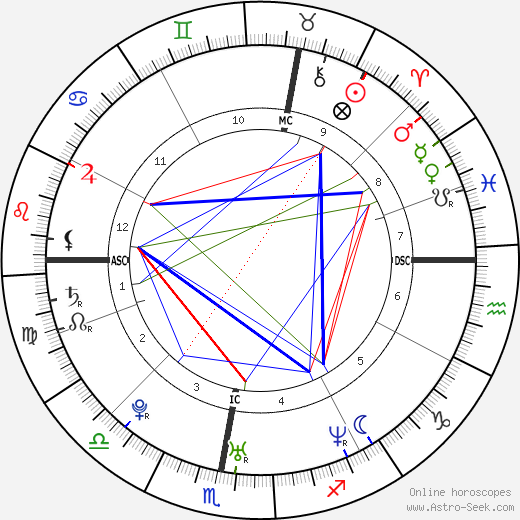 Ken Duken birth chart, Ken Duken astro natal horoscope, astrology