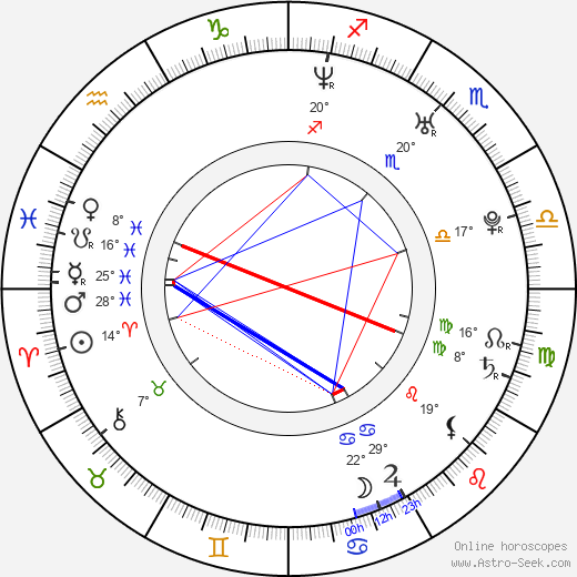 Ken Kaito birth chart, biography, wikipedia 2019, 2020