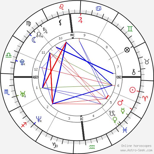 Кешиа Найт Пуллиам Keshia Knight Pulliam день рождения гороскоп, Keshia Knight Pulliam Натальная карта онлайн
