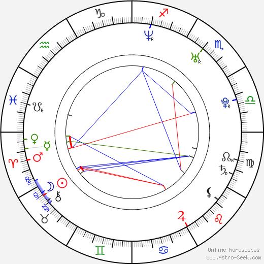 Klára Issová astro natal birth chart, Klára Issová horoscope, astrology