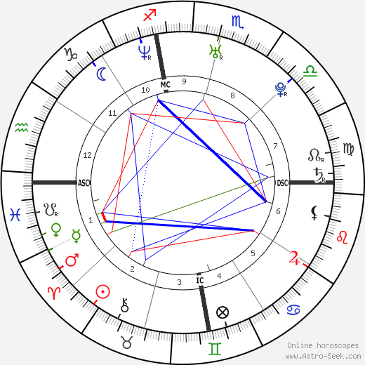 kourtney kardashian astro birth chart horoscope date of