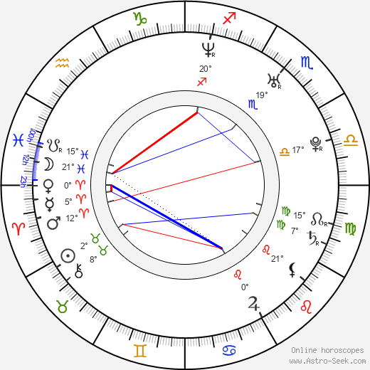 Lenka Janíková birth chart, biography, wikipedia 2019, 2020