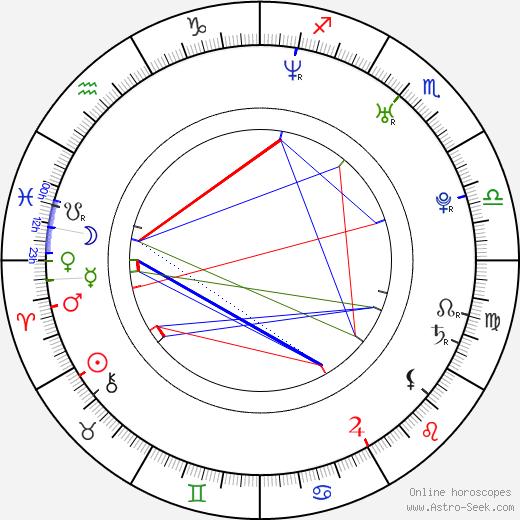 Lenka Janíková astro natal birth chart, Lenka Janíková horoscope, astrology