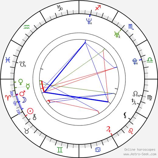 Levi Larsen день рождения гороскоп, Levi Larsen Натальная карта онлайн