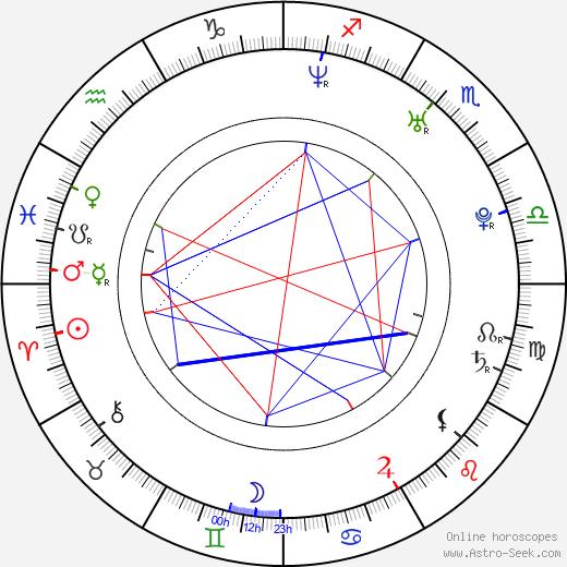 Линди Бут Lindy Booth день рождения гороскоп, Lindy Booth Натальная карта онлайн
