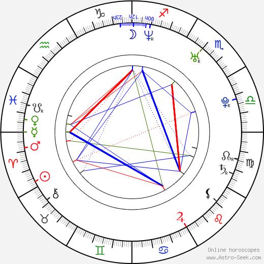 Lucila Solá день рождения гороскоп, Lucila Solá Натальная карта онлайн