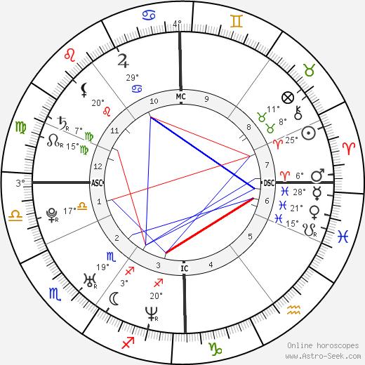 Luke evans astro birth chart horoscope date of birth luke evans birth chart biography wikipedia 2017 2018 ccuart Choice Image