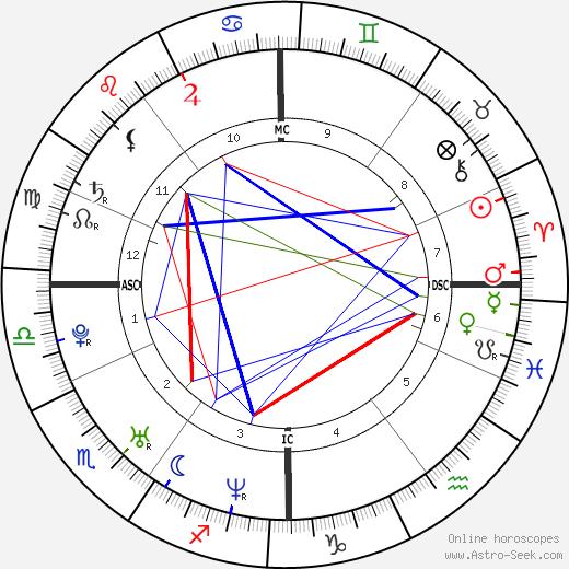 Люк Эванс Luke Evans день рождения гороскоп, Luke Evans Натальная карта онлайн