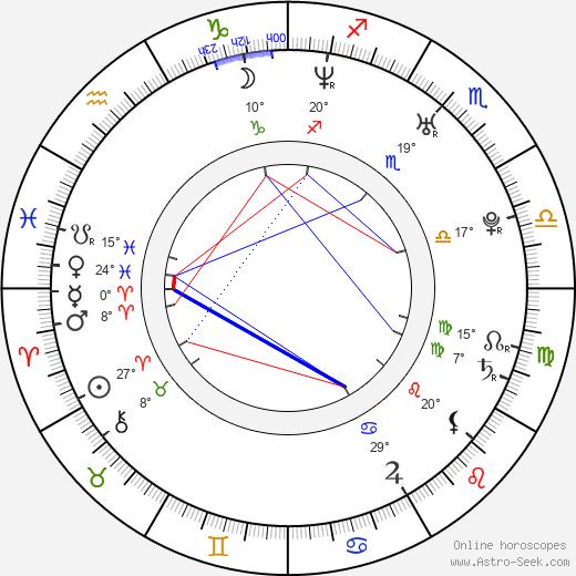 Nuria Fergó birth chart, biography, wikipedia 2019, 2020