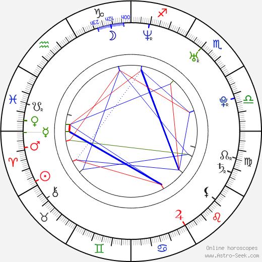Nuria Fergó astro natal birth chart, Nuria Fergó horoscope, astrology