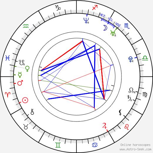 Přemysl Sedlák tema natale, oroscopo, Přemysl Sedlák oroscopi gratuiti, astrologia