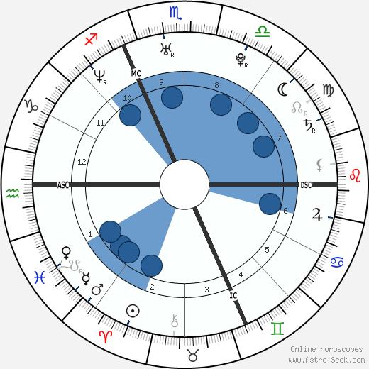 Rachel Corrie wikipedia, horoscope, astrology, instagram