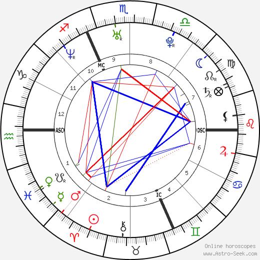 Рэйчел Корри Rachel Corrie день рождения гороскоп, Rachel Corrie Натальная карта онлайн