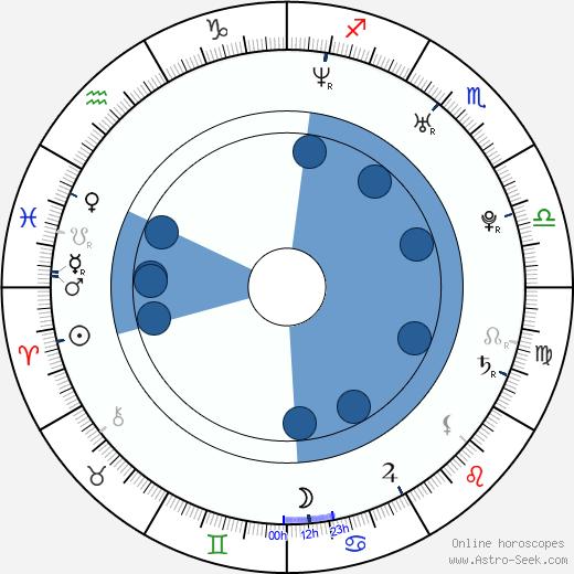 Roberto Luongo wikipedia, horoscope, astrology, instagram