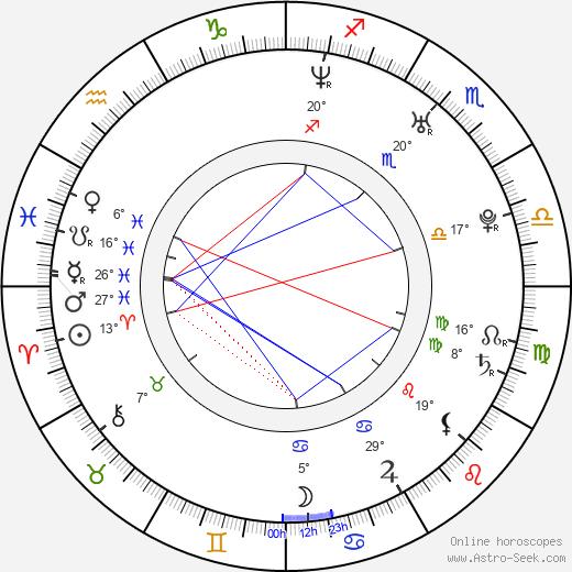 Roberto Luongo birth chart, biography, wikipedia 2019, 2020