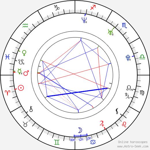 Roberto Luongo birth chart, Roberto Luongo astro natal horoscope, astrology
