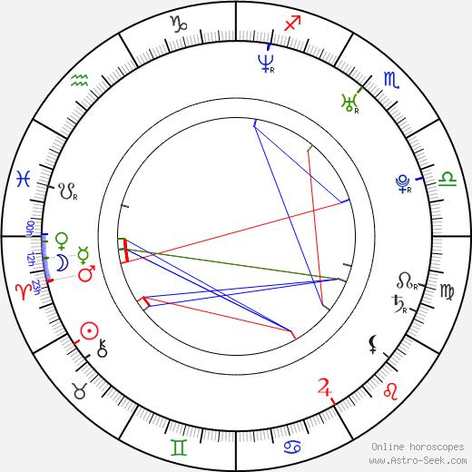 Wojciech Zieliński birth chart, Wojciech Zieliński astro natal horoscope, astrology