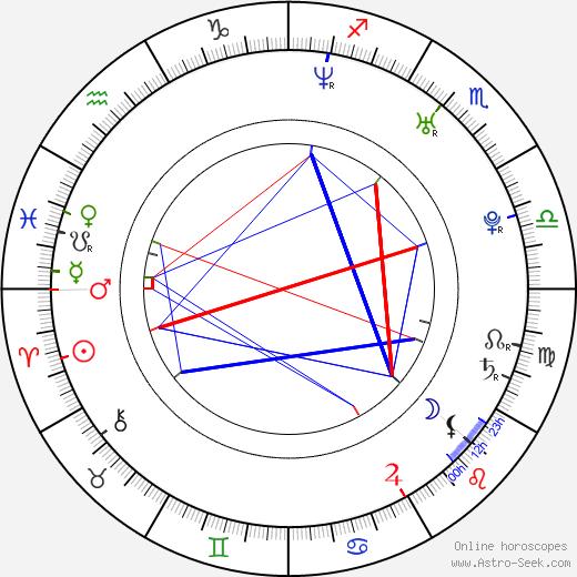Zbych Trofimiuk astro natal birth chart, Zbych Trofimiuk horoscope, astrology
