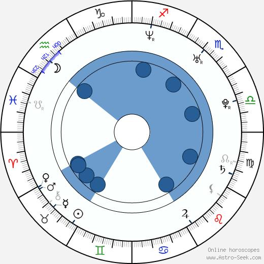Alexander Nanau wikipedia, horoscope, astrology, instagram