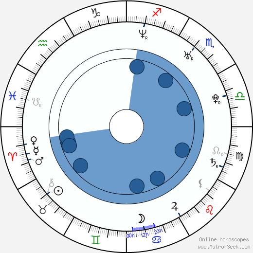 Amandine Chaignot wikipedia, horoscope, astrology, instagram