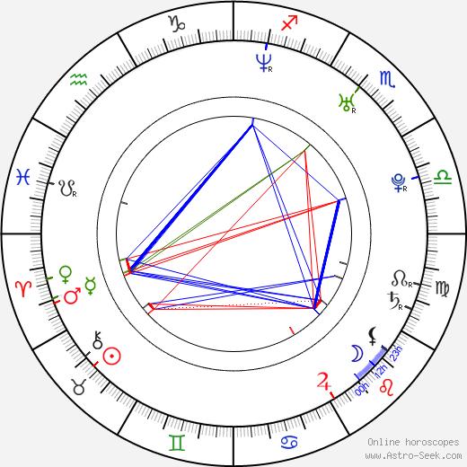 Anni-Kristiina Juuso birth chart, Anni-Kristiina Juuso astro natal horoscope, astrology
