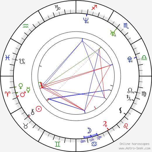 Ben Easter birth chart, Ben Easter astro natal horoscope, astrology