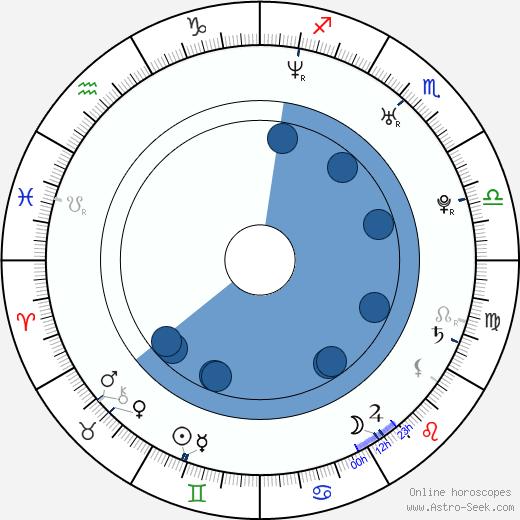 Brett Anderson wikipedia, horoscope, astrology, instagram