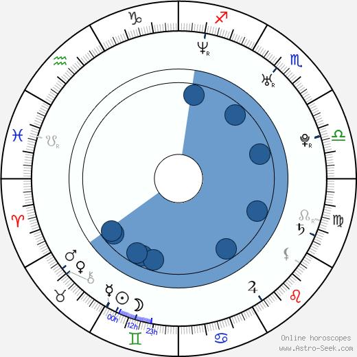 Brian Kendrick wikipedia, horoscope, astrology, instagram