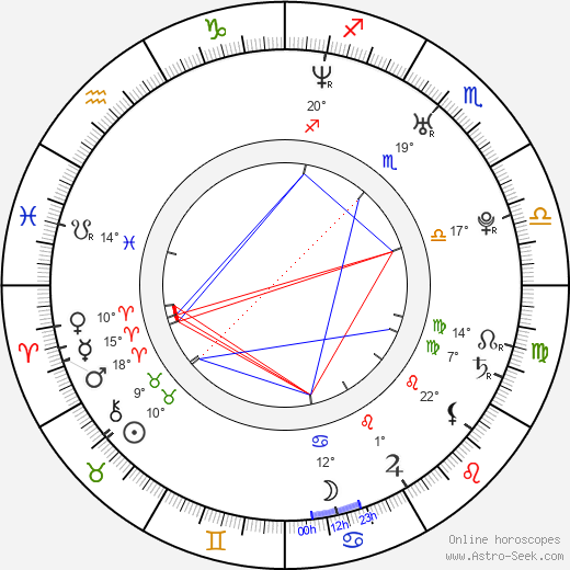 Charlie Babcock birth chart, biography, wikipedia 2019, 2020