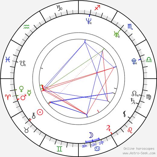 Charlie Babcock astro natal birth chart, Charlie Babcock horoscope, astrology