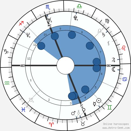 Claudia Trieste wikipedia, horoscope, astrology, instagram