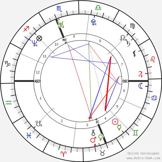 Claudia Trieste день рождения гороскоп, Claudia Trieste Натальная карта онлайн