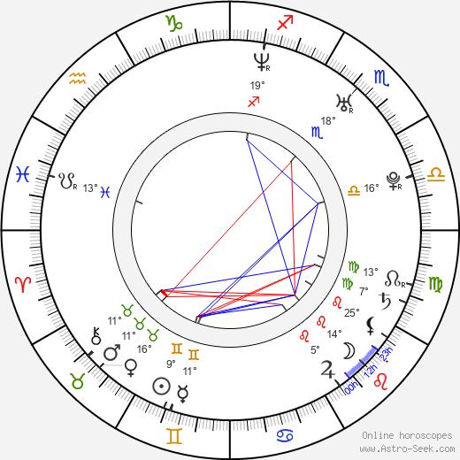 Daniel Letterle birth chart, biography, wikipedia 2019, 2020