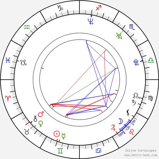 Daniel Letterle birth chart, Daniel Letterle astro natal horoscope, astrology