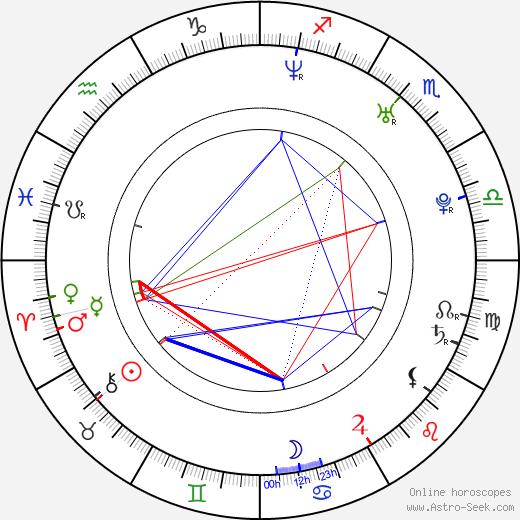 David Villar birth chart, David Villar astro natal horoscope, astrology