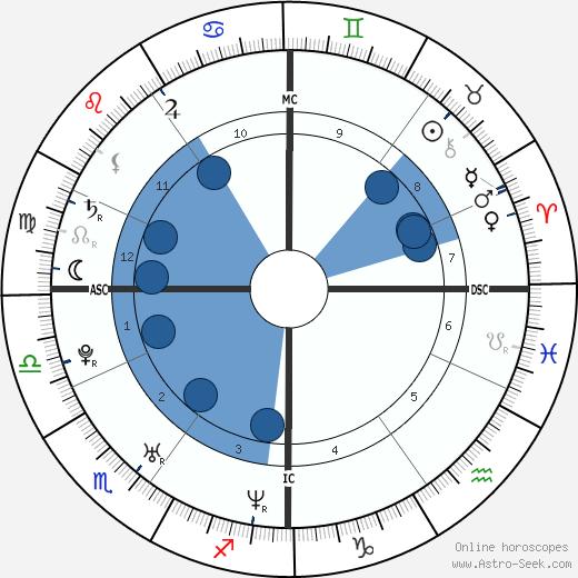 El Lobo wikipedia, horoscope, astrology, instagram