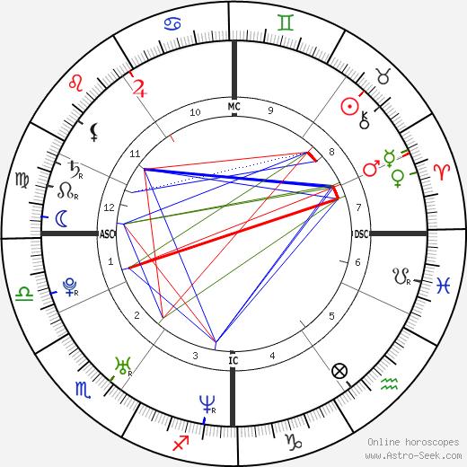 El Lobo tema natale, oroscopo, El Lobo oroscopi gratuiti, astrologia