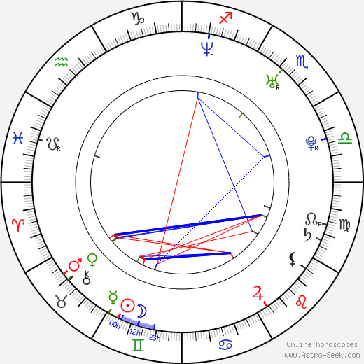 Elisabeth Harnois astro natal birth chart, Elisabeth Harnois horoscope, astrology
