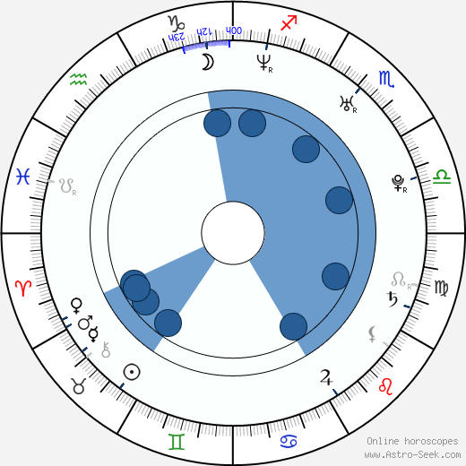 Erwan van Buuren wikipedia, horoscope, astrology, instagram