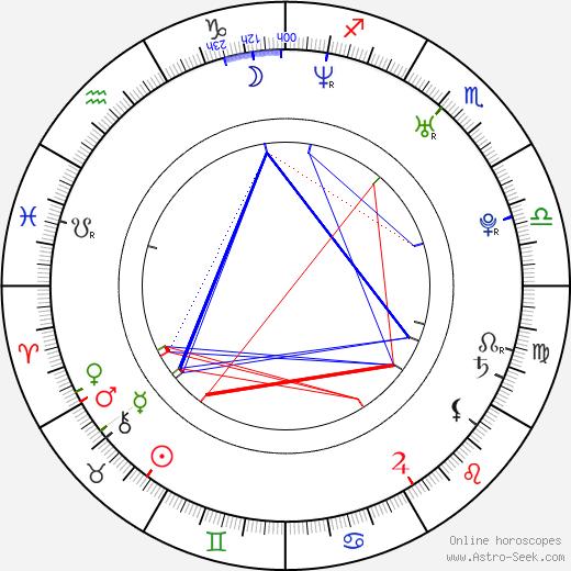 Erwan van Buuren день рождения гороскоп, Erwan van Buuren Натальная карта онлайн