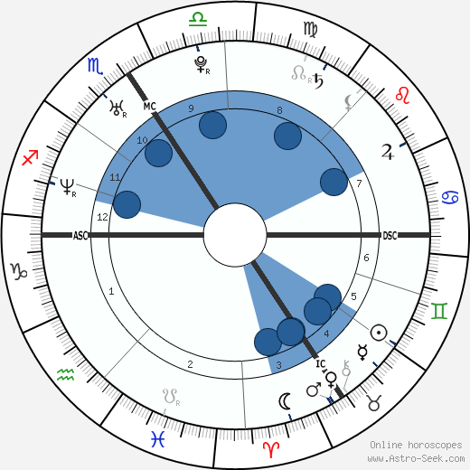 Frank Geney wikipedia, horoscope, astrology, instagram