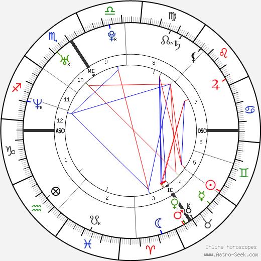 Frank Geney день рождения гороскоп, Frank Geney Натальная карта онлайн