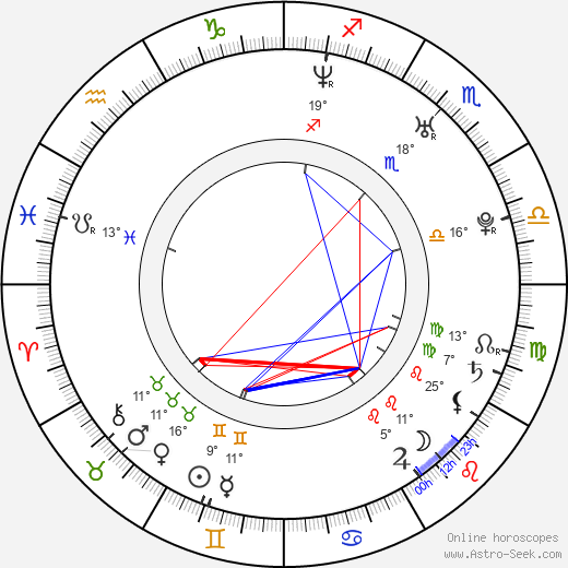 Jan Holík birth chart, biography, wikipedia 2019, 2020