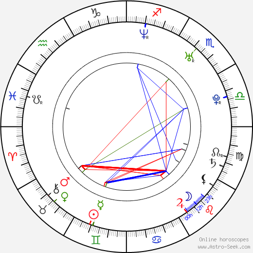 Jan Holík birth chart, Jan Holík astro natal horoscope, astrology